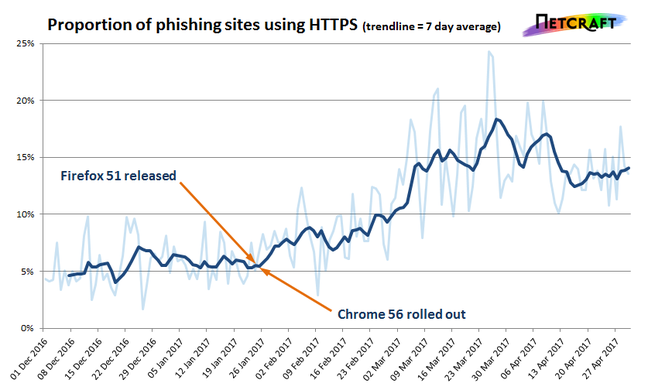 Netcraft data on the proportion of phishing sites using HTTP