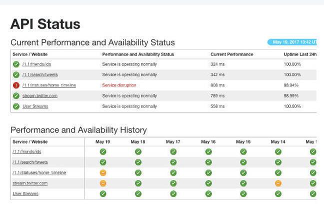 Twitter API status page