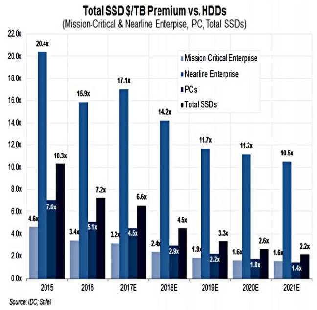 IDC_SSD_HDD_Premium_2016_2021
