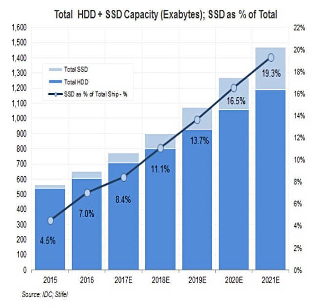IDC_SSD_vs_HDD_Capacity_2016_to_2021