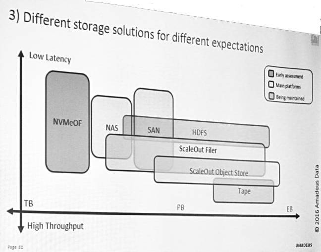 Amadeus_Storage_set_ups