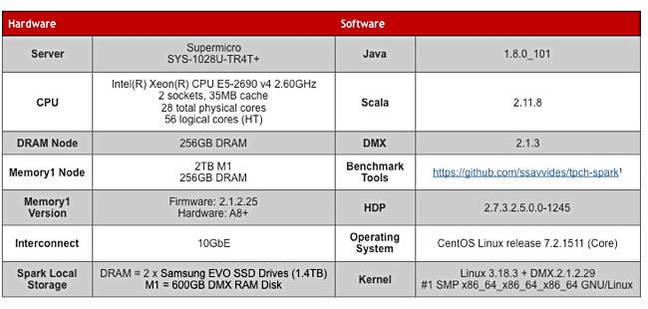 Diablo_Memory1_Spark_benchmark