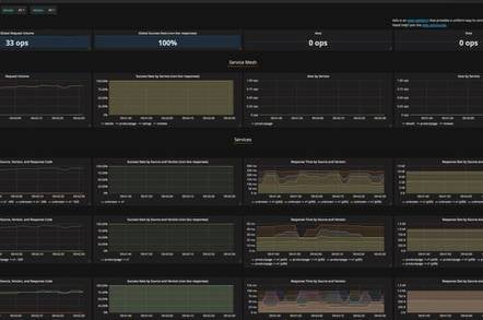 Istio with a Grafana dashboard