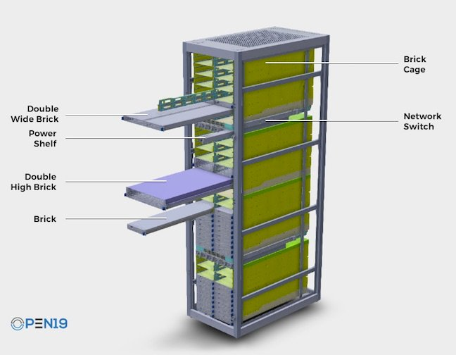 Open 19's rack and brick design