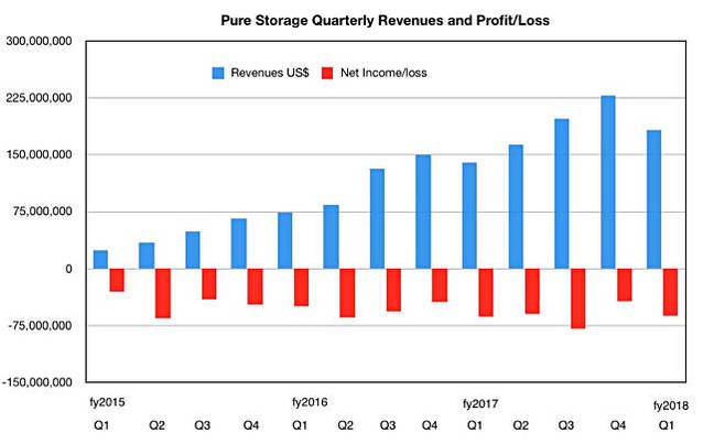 Pure_revenues_to_Q1_fy2018