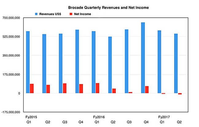 Brocade_revenues_to_Q2fy2017