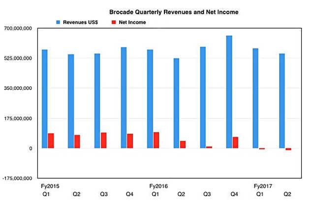 Brocade_revenues_to_Q2fy2017