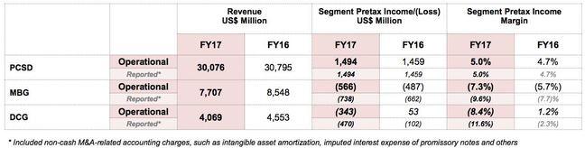 Lenovo FY 16/17 financial summary