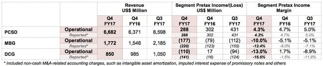 Lenovo FY 16/17 Q4 financial summary
