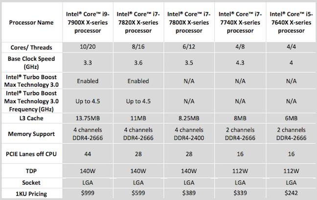 Intel's new Core-X CPU range