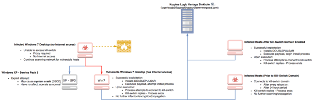 WannaCrypt infection process, according to Kryptos Logic