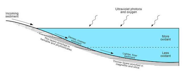 A hypothesized redox-stratified lake in Gale crater.