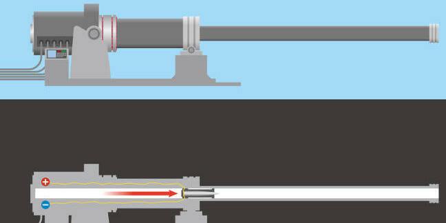A railgun. Pic: Shutterstock