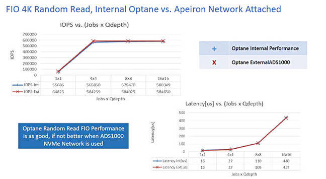 Optane_DAS_vs_External_Array_Apeiron