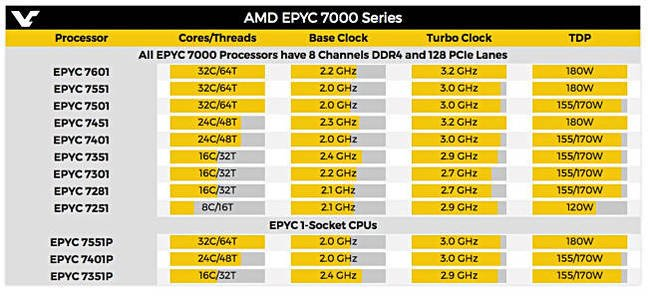 AMD_EYPC_7000_A