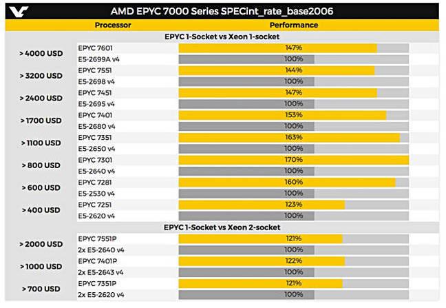 AMD_EYPC_7000_B