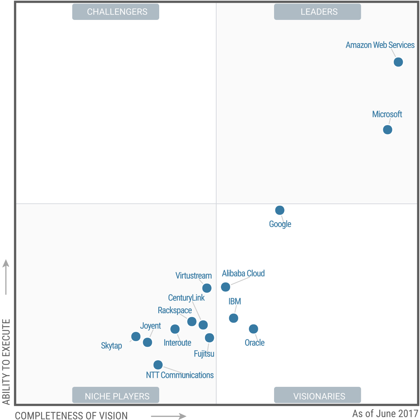 Gartner Magic Quadrant for Cloud Infrastructure as a Service (Worldwide) (2017, 2016, 2015, 2014, 2013, 2012…)