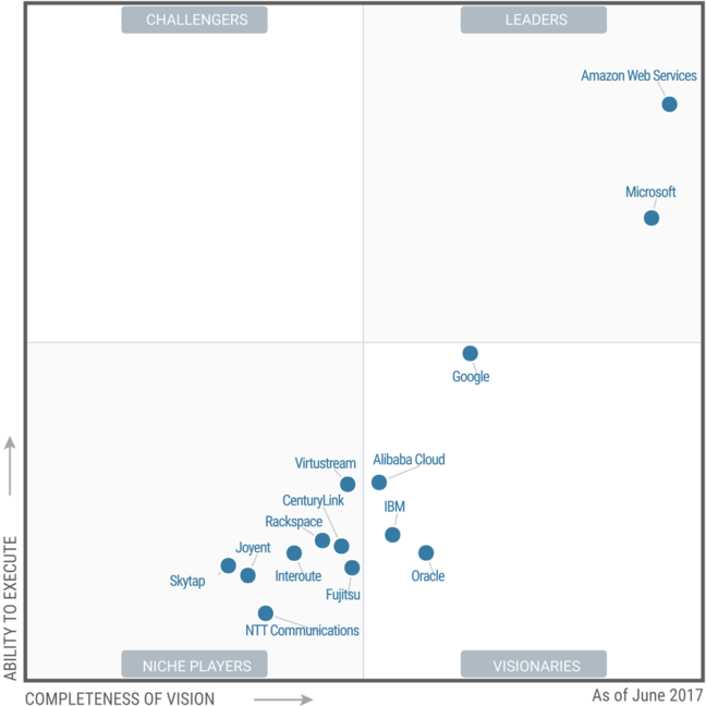 Gartner Magic Quadrant for Cloud Infrastructure as a Service, Worldwide June 2017