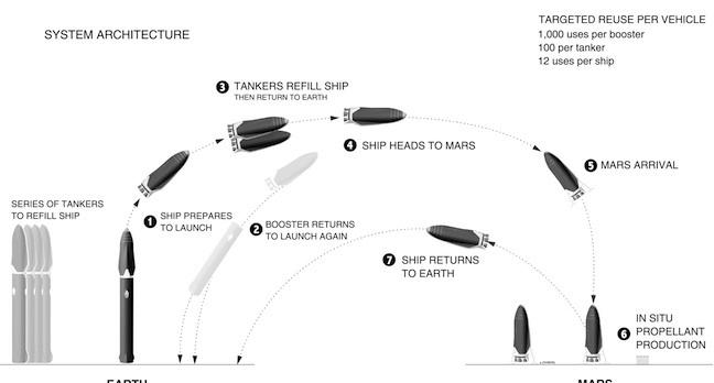Elon Musk's Mars plan