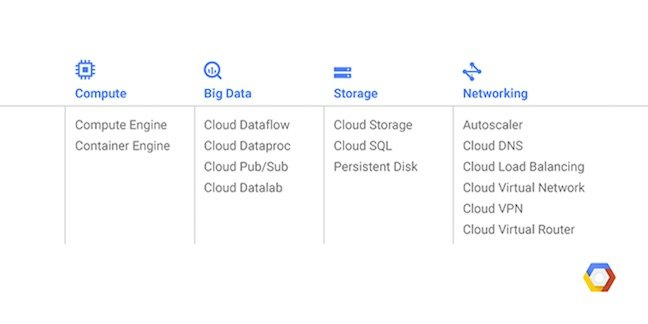 Launch services for google cloud australia