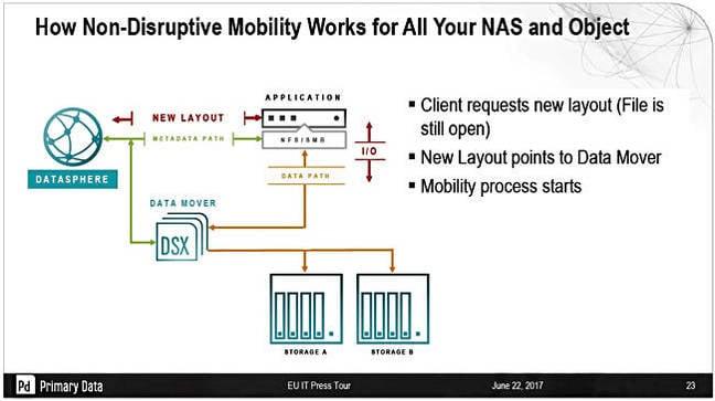 DSX_data_mobility