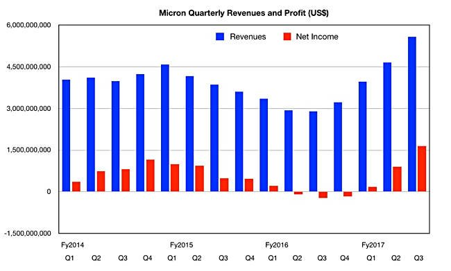 Micron Technology, Inc. (MU) Q3 Earnings, Q4 Outlook Top Expectations