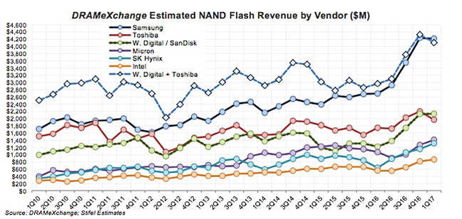 STifel_Q_NAND_Revenues_by_vendor