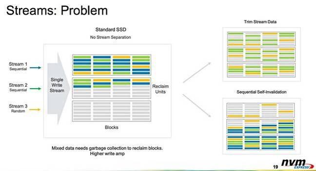 NVMe_Streams_problem