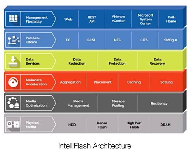 Tegile_intelliFlash_architecture