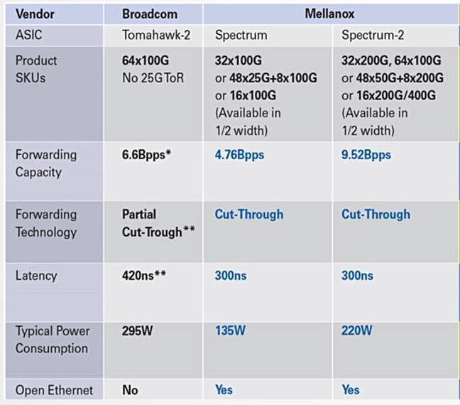 Mellanox_Spectrum_2_vs_Broadom_Tomahawk_2