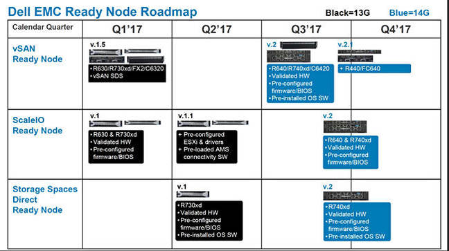 14G_Ready_Nodes_roadmap