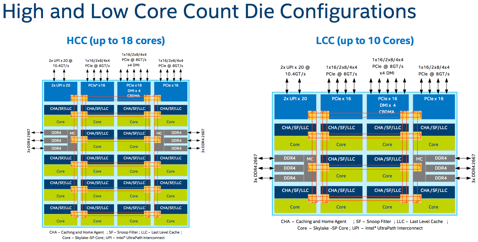 Intel bolts bonus gubbins onto Skylake cores, bungs dozens into