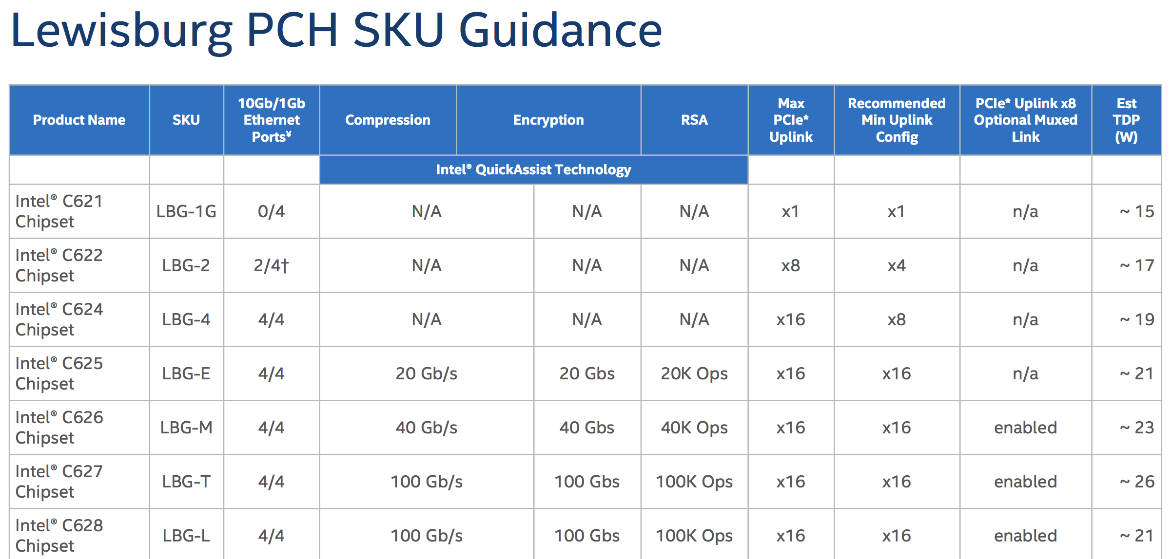 Intel bolts bonus gubbins onto Skylake cores, bungs dozens
