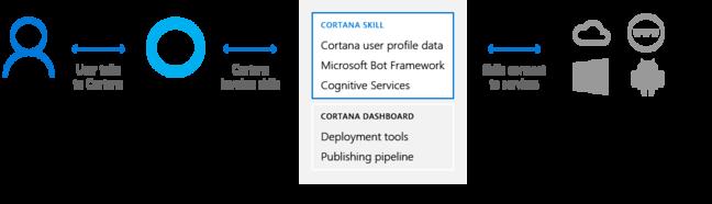 How Cortana skills work
