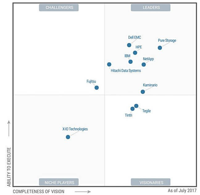 Gartner_SSA_MQ_July_2017