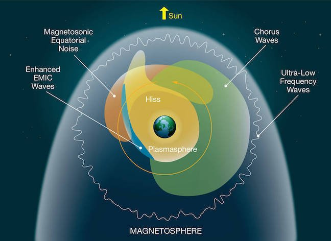 NASA image of the magnetosphere