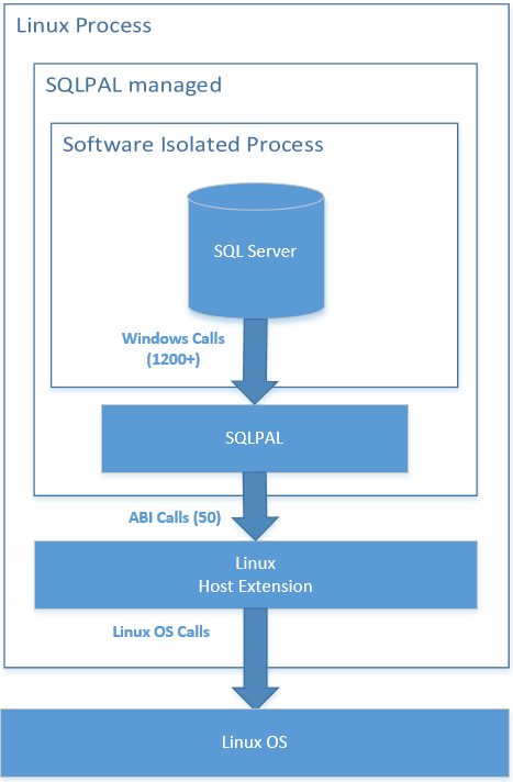 Microsoft's SQL Server for Linux architecture