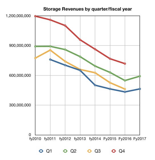 IBM_Q2fy2017_Storage_upsurge