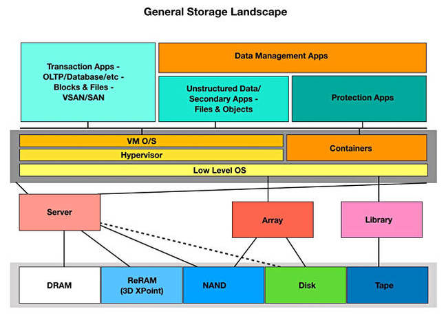 General_storage_Landscape