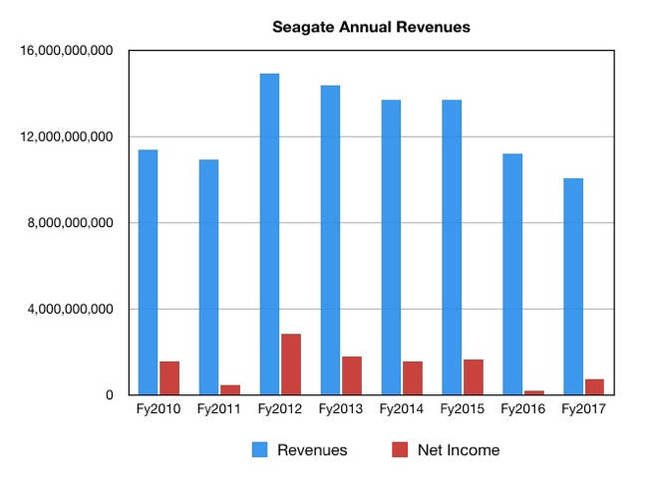 Seagate_results_to_fy20217