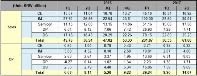 Samsung Q2 2017 results
