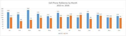 smartphone theft data