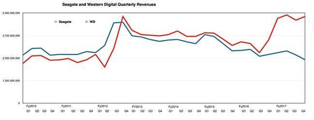 WD_Vs_SEagate_Q_revenues