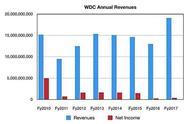 WD Years to fy2017