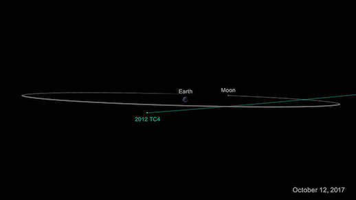 2012 TC4 projected orbit
