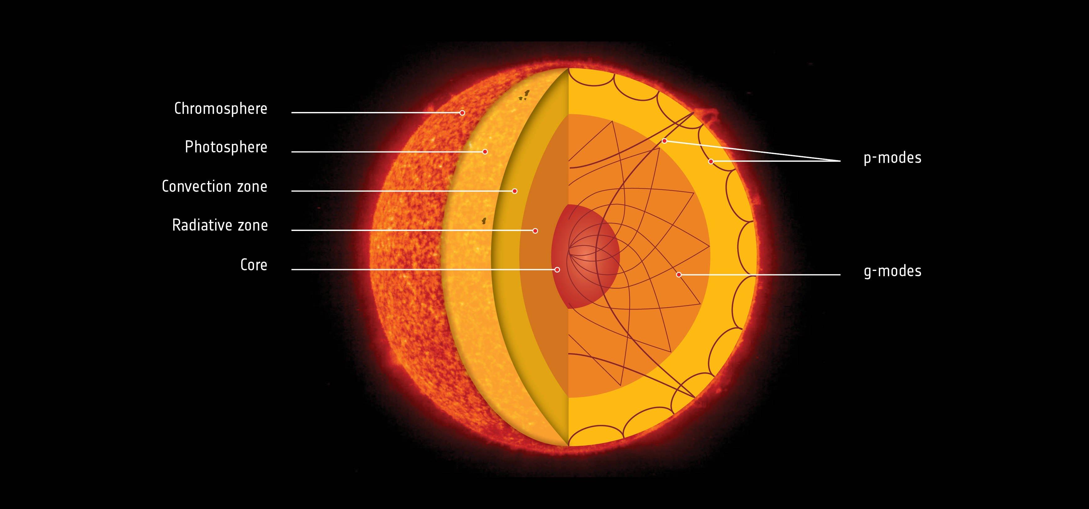 esa_soho_sun_pgmodes_0 real sun diagram wiring diagrams source