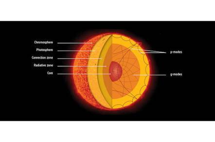 NASA image solar wave modes