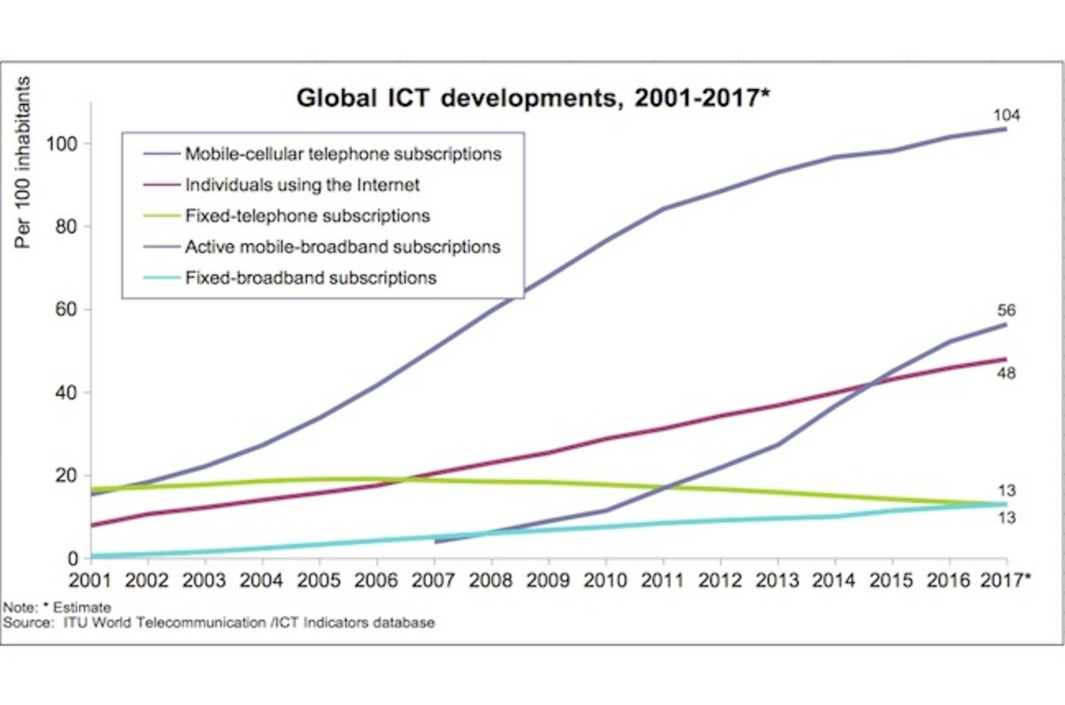 Developing World Hits 98 7 Per Cent Mobile Phone Adoption