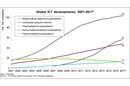 Global ICT developments, 2001-2017