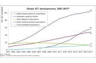 Global ICT developments, 2001-2017